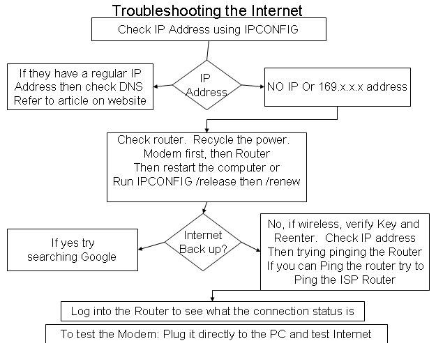 Troubleshooting Internet Connection - DNS - PCTech